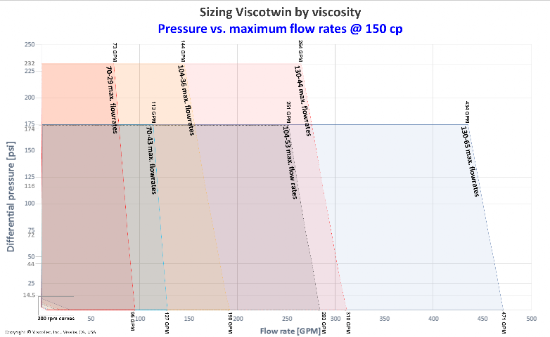 ViscoTwin Pumps Sizing US-Standard