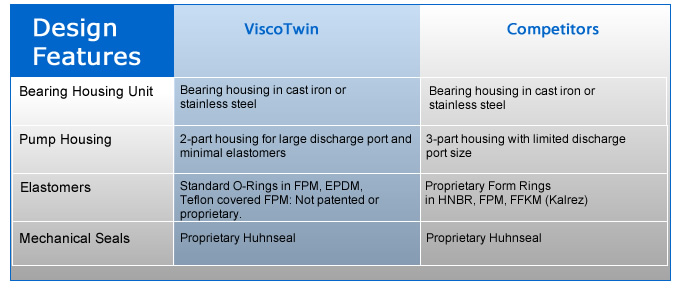 ViscoTwin Pumps
